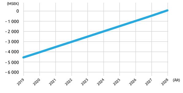 graf_aterbetalning-2019